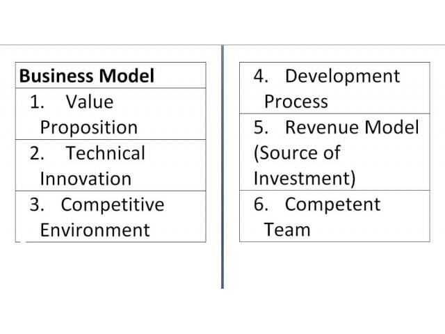 Business models available online in pdf and xps formats just In 100 Rupees